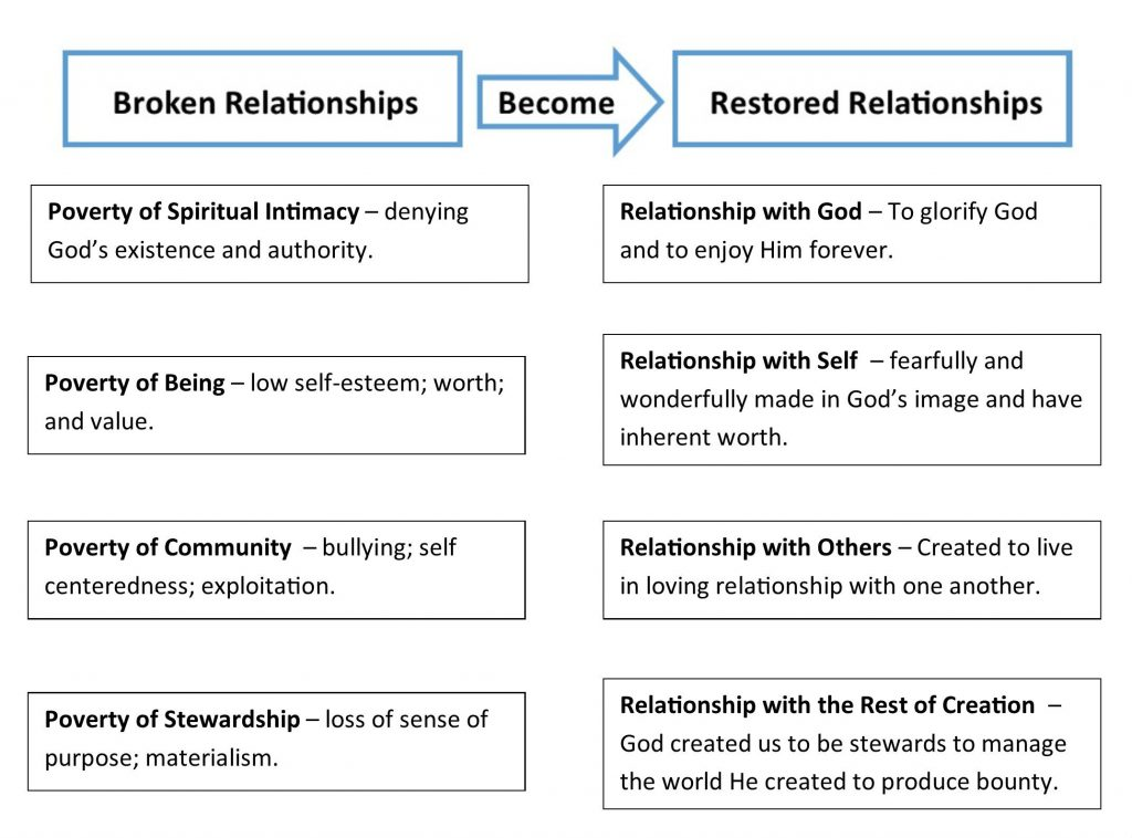 Ontario Christian Camp Relationship Chart
